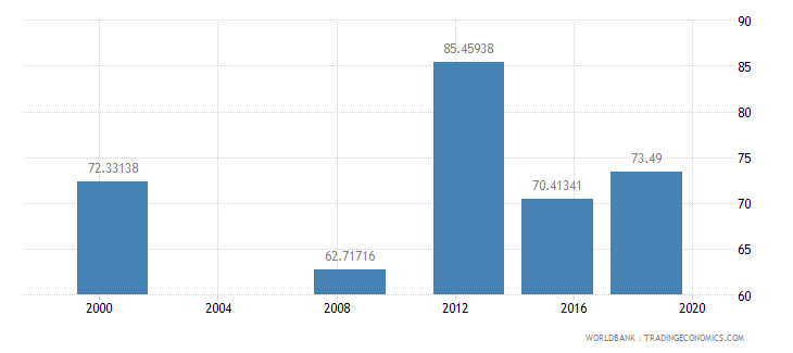 sudan literacy rate youth female percent of females ages 15 24 wb data