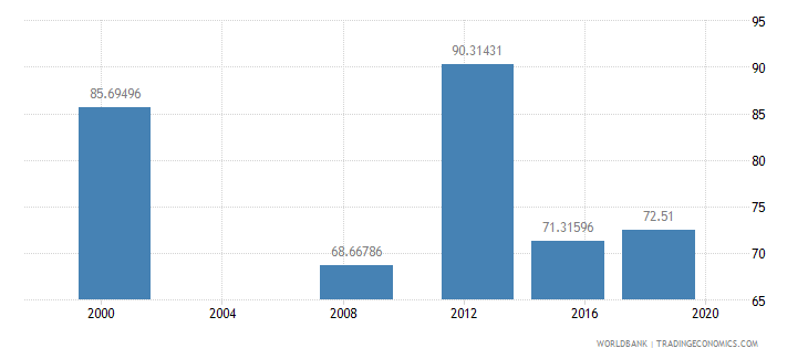 sudan literacy rate youth male percent of males ages 15 24 wb data