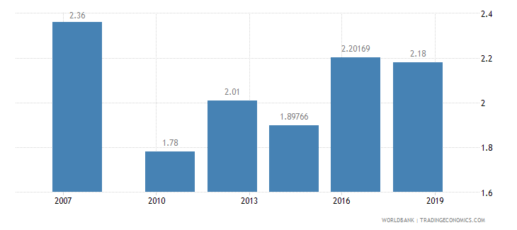 sudan logistics performance index quality of trade and transport related infrastructure 1 low to 5 high wb data