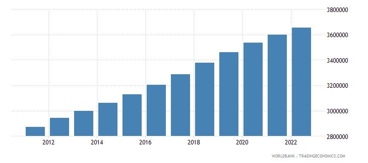sudan male population 00 04 wb data