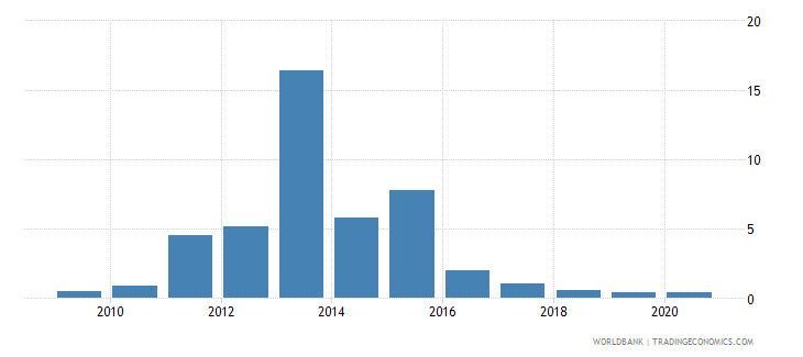 sudan merchandise exports by the reporting economy residual percent of total merchandise exports wb data