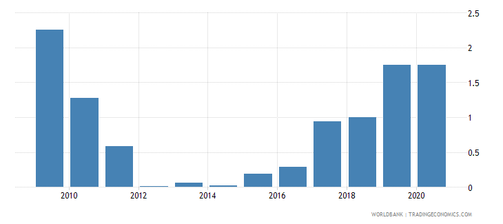 sudan merchandise exports to developing economies in east asia  pacific percent of total merchandise exports wb data