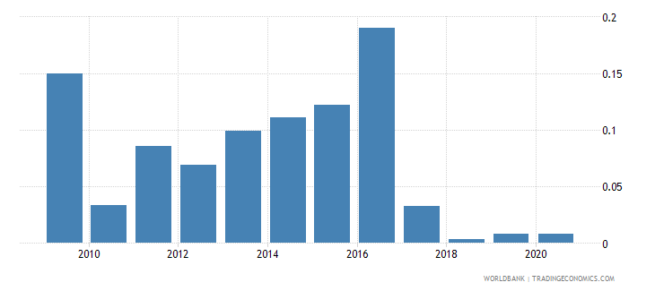 sudan merchandise exports to developing economies in latin america  the caribbean percent of total merchandise exports wb data