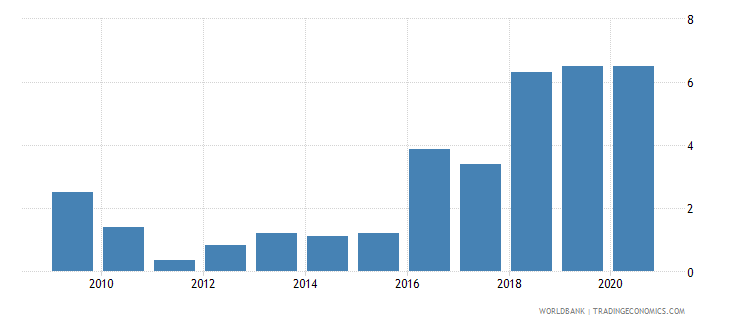 sudan merchandise exports to developing economies in south asia percent of total merchandise exports wb data