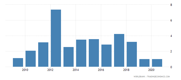 sudan merchandise exports to developing economies in sub saharan africa percent of total merchandise exports wb data