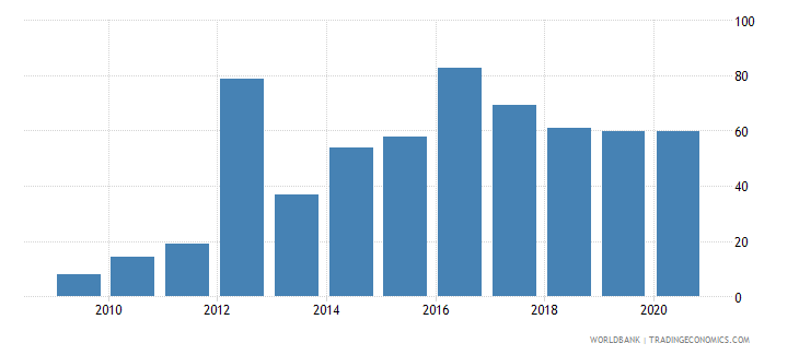 sudan merchandise exports to economies in the arab world percent of total merchandise exports wb data
