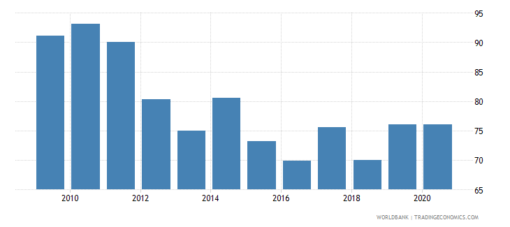 sudan merchandise exports to high income economies percent of total merchandise exports wb data