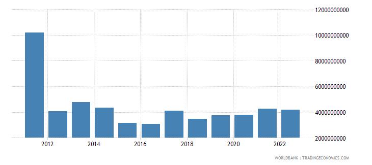 sudan merchandise exports us dollar wb data