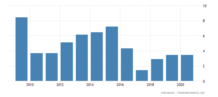 sudan merchandise imports by the reporting economy residual percent of total merchandise imports wb data