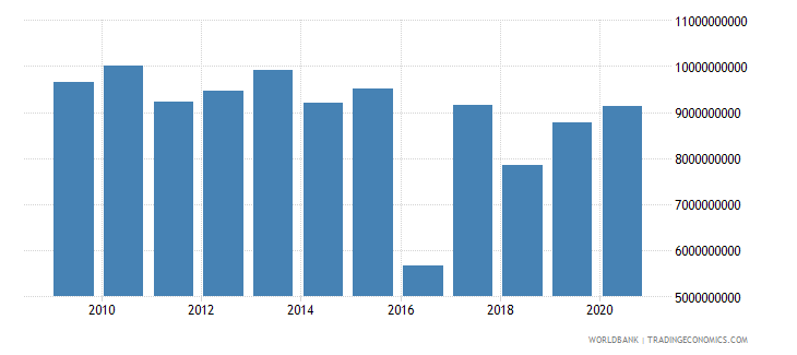 sudan merchandise imports by the reporting economy us dollar wb data