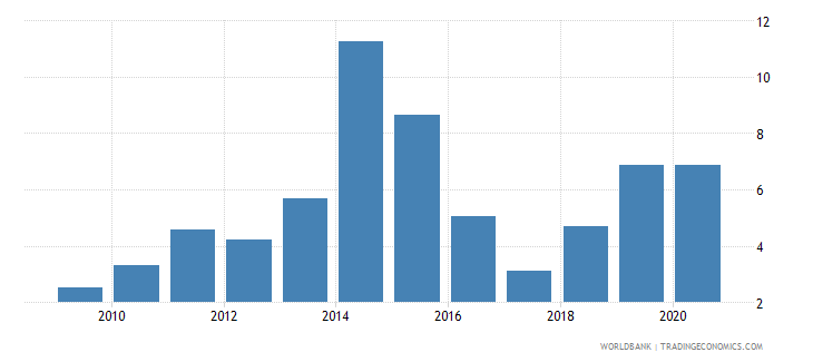sudan merchandise imports from developing economies in east asia  pacific percent of total merchandise imports wb data
