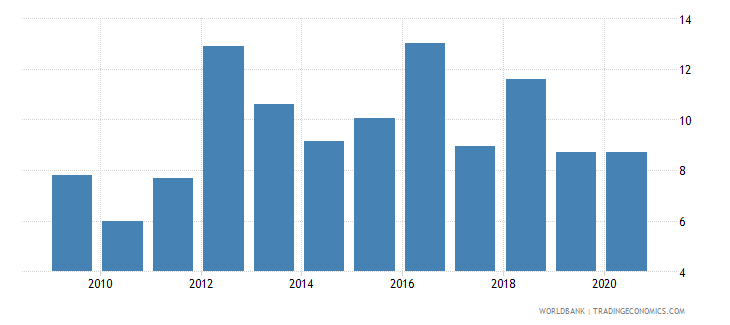 sudan merchandise imports from developing economies in south asia percent of total merchandise imports wb data