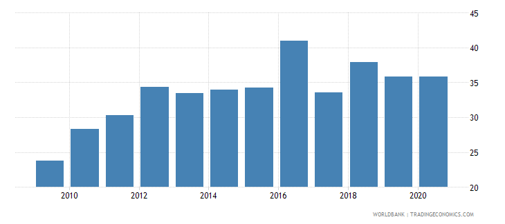 sudan merchandise imports from developing economies outside region percent of total merchandise imports wb data