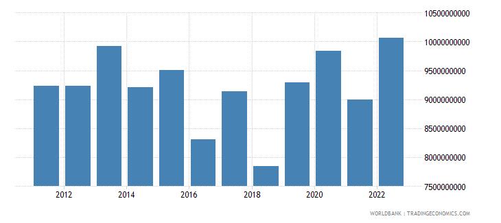 sudan merchandise imports us dollar wb data