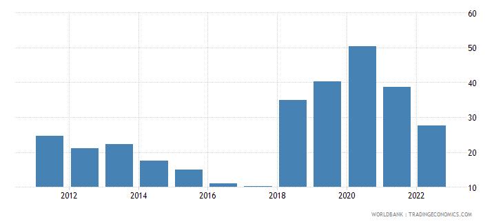 sudan merchandise trade percent of gdp wb data