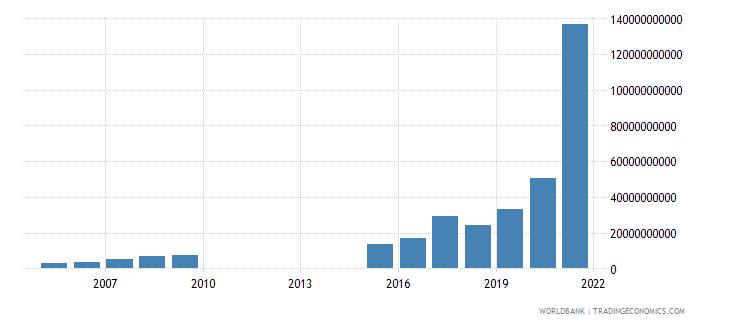 sudan military expenditure current lcu wb data