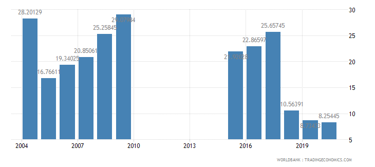 sudan military expenditure percent of central government expenditure wb data