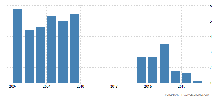 sudan military expenditure percent of gdp wb data