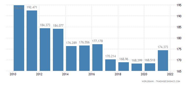 sudan mortality rate adult female per 1 000 female adults wb data