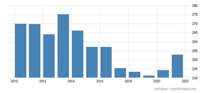 sudan mortality rate adult male per 1 000 male adults wb data