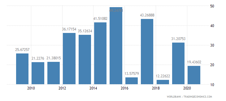 sudan multilateral debt service percent of public and publicly guaranteed debt service wb data