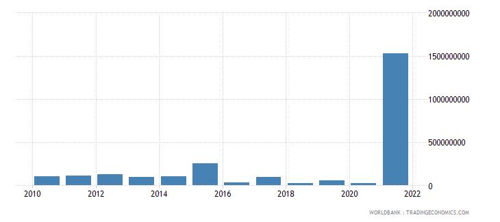 sudan multilateral debt service tds us dollar wb data