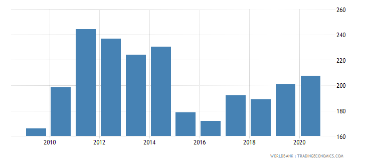 sudan net barter terms of trade index 2000  100 wb data