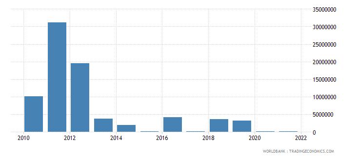 sudan net bilateral aid flows from dac donors australia us dollar wb data