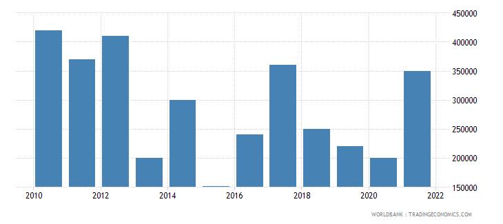 sudan net bilateral aid flows from dac donors austria us dollar wb data