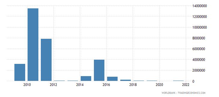 sudan net bilateral aid flows from dac donors belgium us dollar wb data