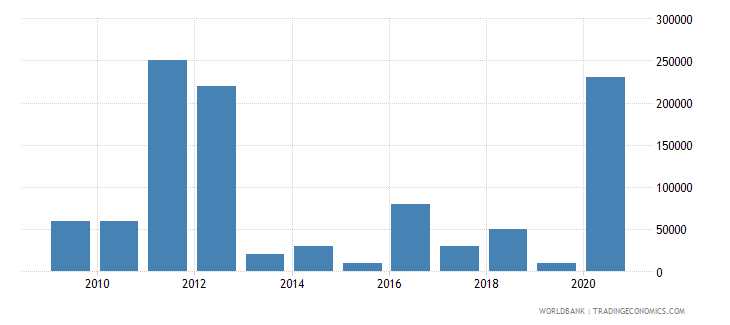 sudan net bilateral aid flows from dac donors czech republic current us$ wb data