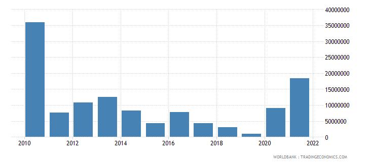 sudan net bilateral aid flows from dac donors denmark us dollar wb data