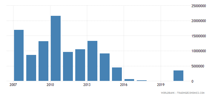 sudan net bilateral aid flows from dac donors finland us dollar wb data