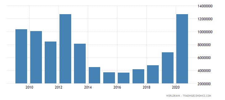 sudan net bilateral aid flows from dac donors france us dollar wb data
