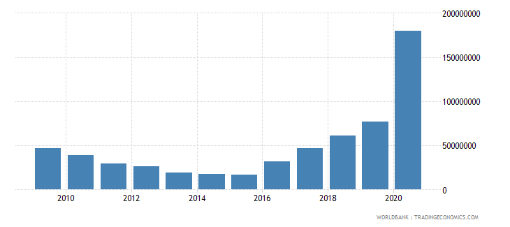 sudan net bilateral aid flows from dac donors germany us dollar wb data