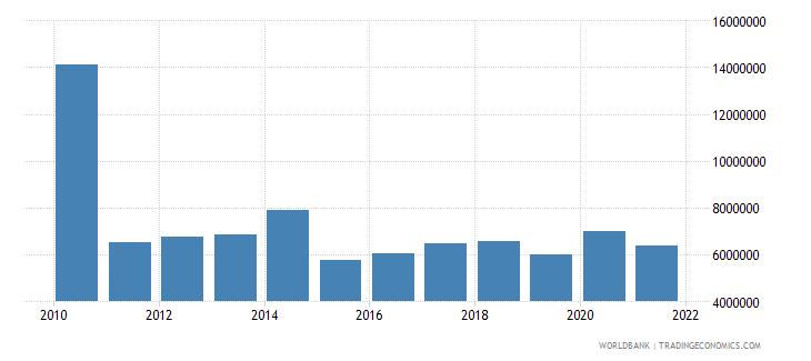 sudan net bilateral aid flows from dac donors ireland us dollar wb data