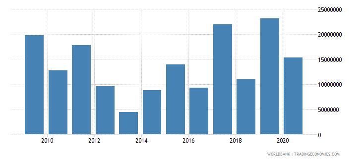 sudan net bilateral aid flows from dac donors italy us dollar wb data