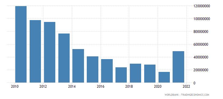 sudan net bilateral aid flows from dac donors japan us dollar wb data