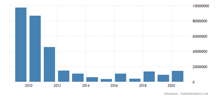 sudan net bilateral aid flows from dac donors netherlands us dollar wb data