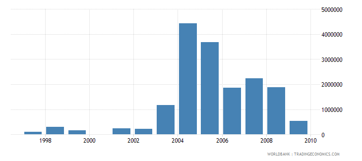 sudan net bilateral aid flows from dac donors new zealand us dollar wb data