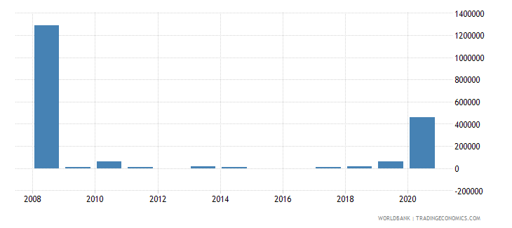 sudan net bilateral aid flows from dac donors poland current us$ wb data