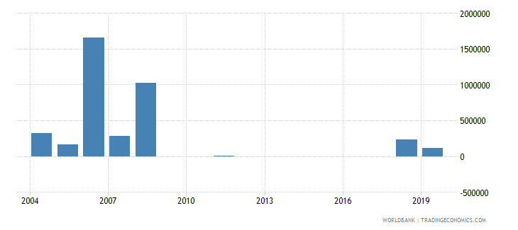 sudan net bilateral aid flows from dac donors portugal us dollar wb data