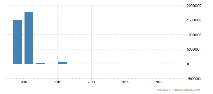 sudan net bilateral aid flows from dac donors slovak republic current us$ wb data
