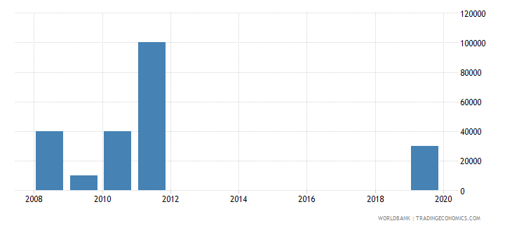 sudan net bilateral aid flows from dac donors slovenia current us$ wb data