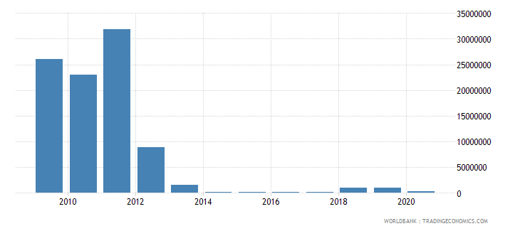 sudan net bilateral aid flows from dac donors spain us dollar wb data
