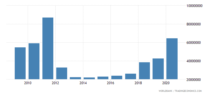 sudan net bilateral aid flows from dac donors sweden us dollar wb data