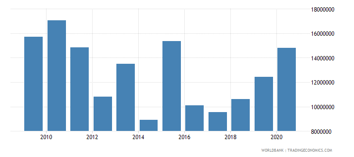 sudan net bilateral aid flows from dac donors switzerland us dollar wb data