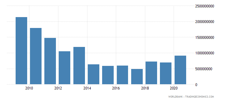 sudan net bilateral aid flows from dac donors total us dollar wb data