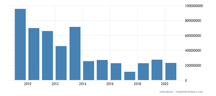 sudan net bilateral aid flows from dac donors united states us dollar wb data