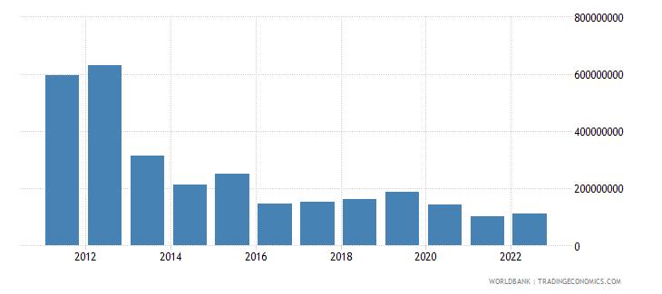 sudan net capital account bop us dollar wb data